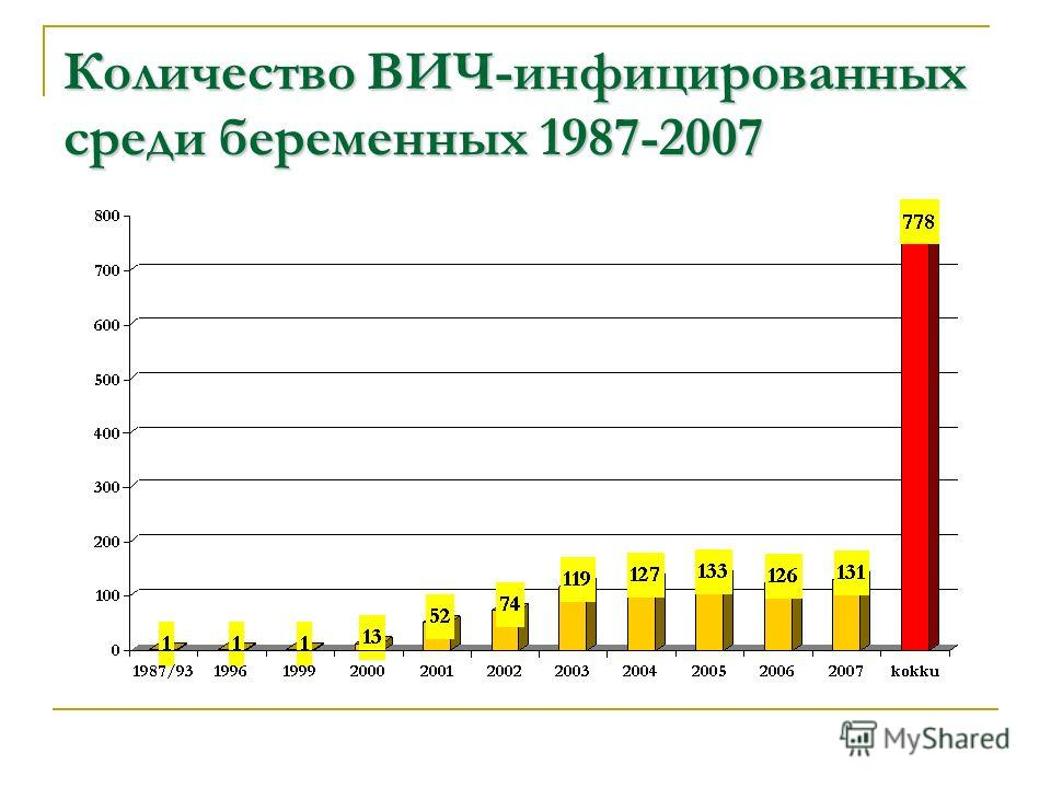 Количество ВИЧ-инфицированных среди беременных 1987-2007