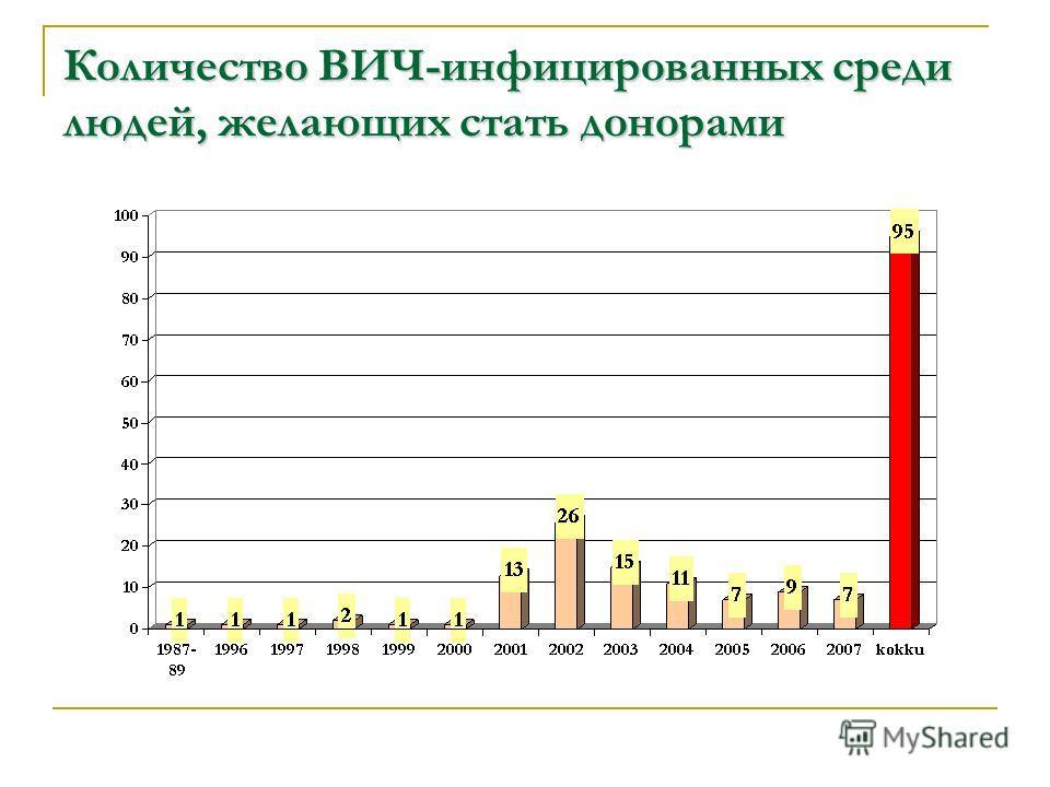 Количество ВИЧ-инфицированных среди людей, желающих стать донорами