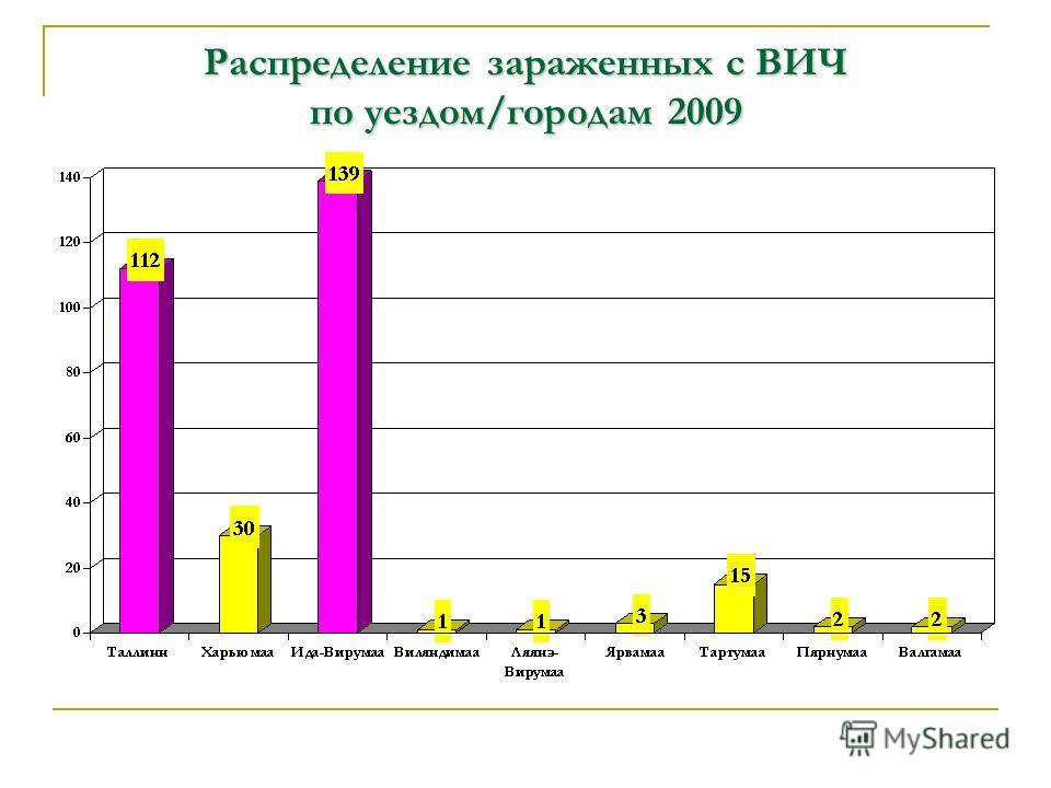 Распределение зараженных с ВИЧ по уездом/городам2009 Распределение зараженных с ВИЧ по уездом/городам 2009
