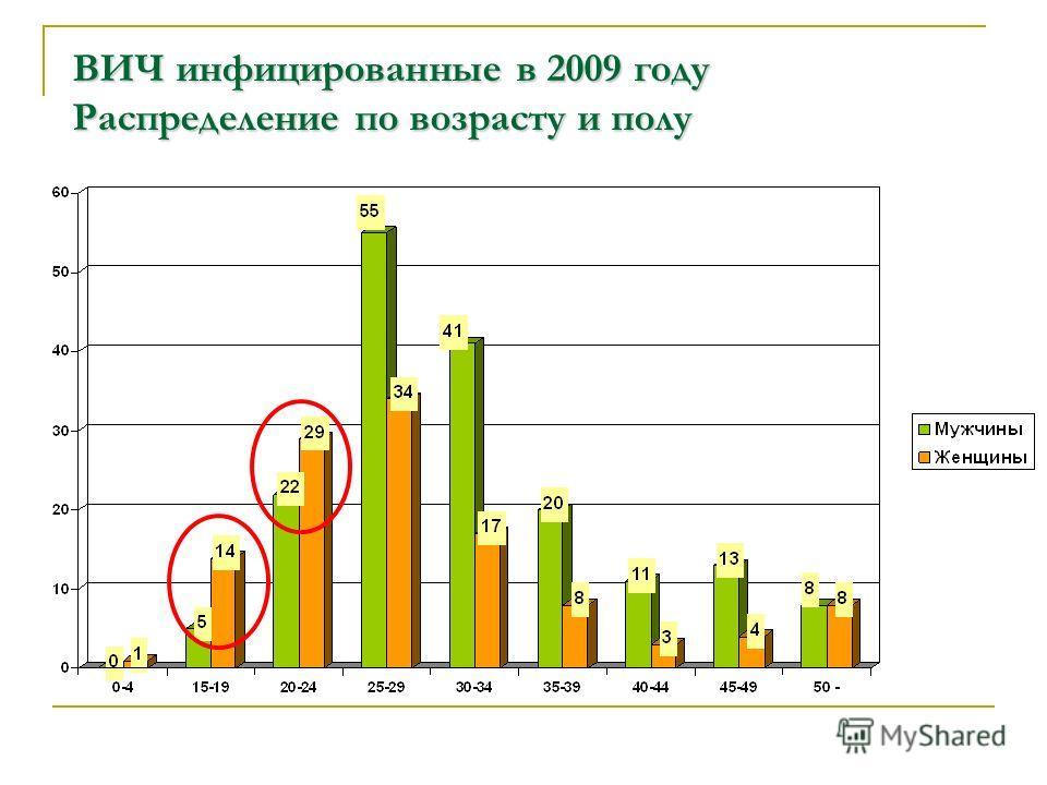 ВИЧ инфицированные в 2009 году Распределение по возрасту и полу