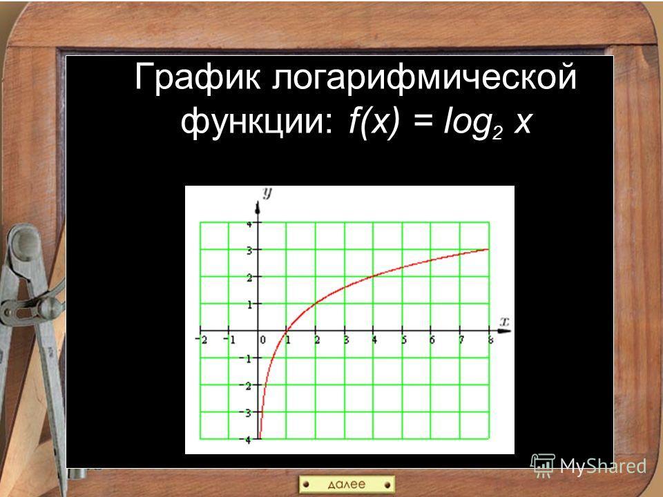 График логарифмической функции: f(x) = log 2 x