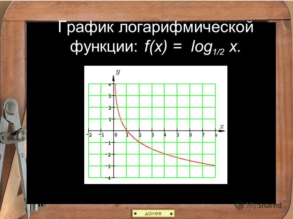 График логарифмической функции: f(x) = log 1/2 x.