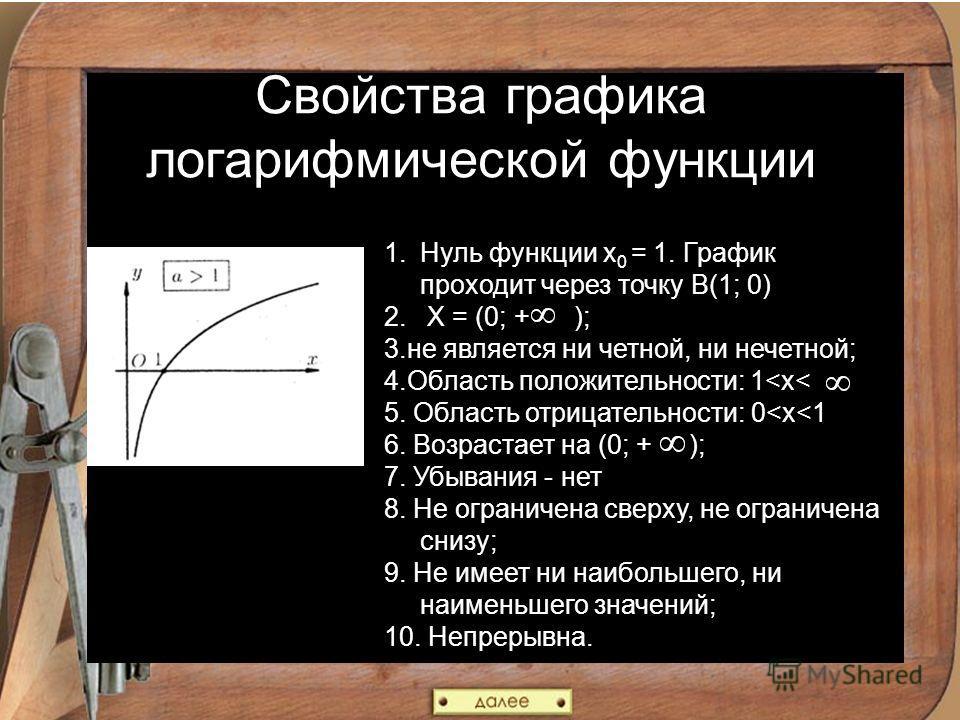 Свойства графика логарифмической функции 1.Нуль функции х 0 = 1. График проходит через точку В(1; 0) 2. X = (0; + ); 3.не является ни четной, ни нечетной; 4.Область положительности: 1