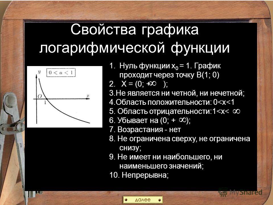 Свойства графика логарифмической функции 1.Нуль функции х 0 = 1. График проходит через точку В(1; 0) 2. X = (0; + ); 3.Не является ни четной, ни нечетной; 4.Область положительности: 0