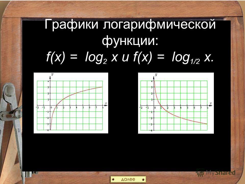 Графики логарифмической функции: f(x) = log 2 x и f(x) = log 1/2 x.