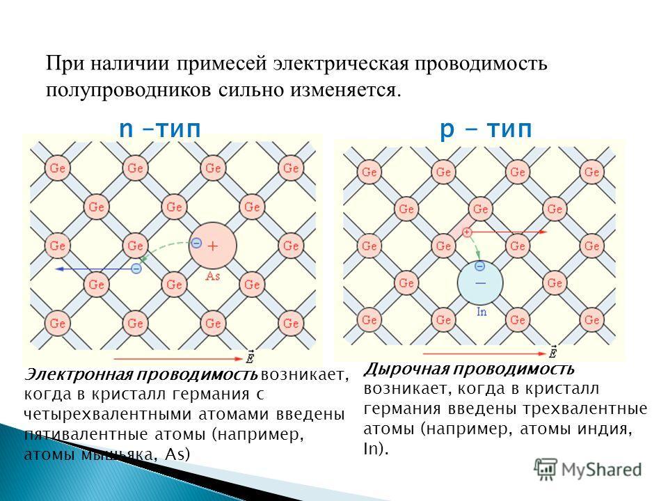 При наличии примесей электрическая проводимость полупроводников сильно изменяется. Дырочная проводимость возникает, когда в кристалл германия введены трехвалентные атомы (например, атомы индия, In). Электронная проводимость возникает, когда в кристал