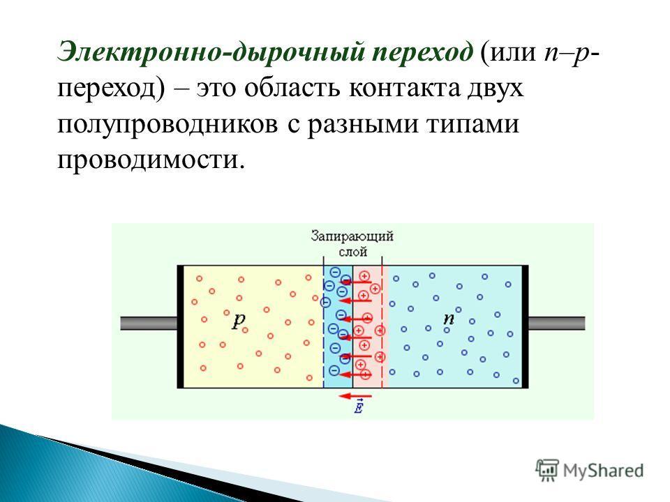Электронно-дырочный переход (или n–p- переход) – это область контакта двух полупроводников с разными типами проводимости.