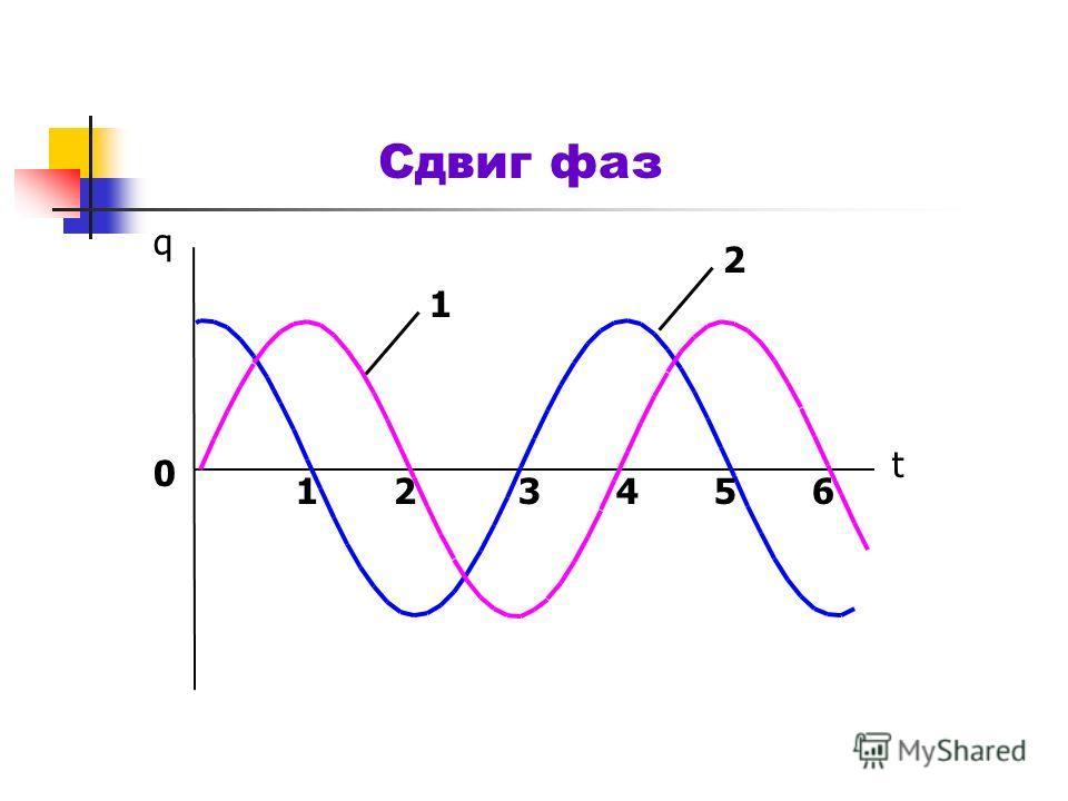 Представление гармонических колебаний с помощью синуса или косинуса Начальная фаза