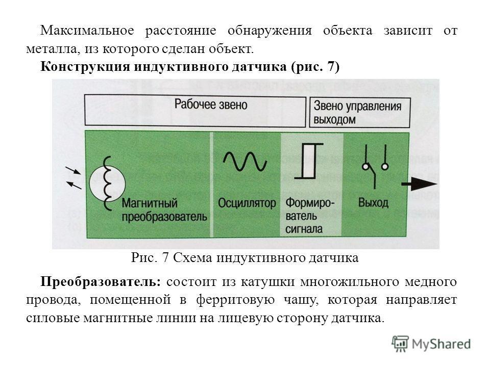 Максимальное расстояние обнаружения объекта зависит от металла, из которого сделан объект. Конструкция индуктивного датчика (рис. 7) Преобразователь: состоит из катушки многожильного медного провода, помещенной в ферритовую чашу, которая направляет с