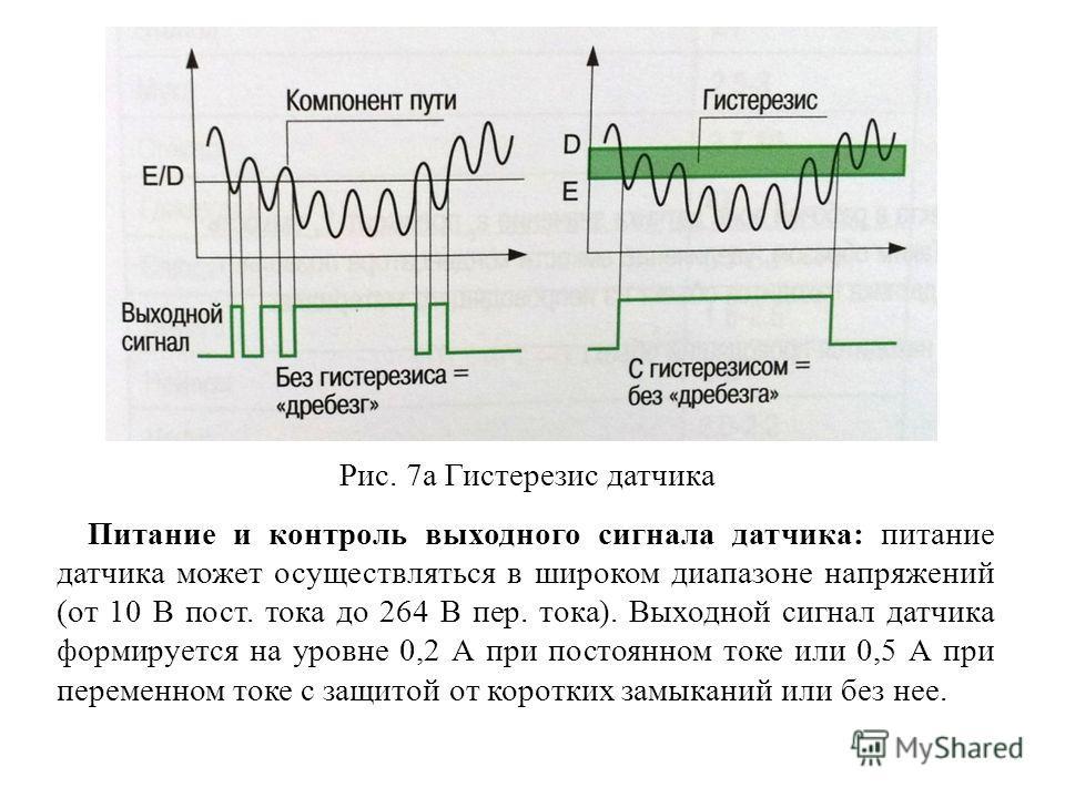Питание и контроль выходного сигнала датчика: питание датчика может осуществляться в широком диапазоне напряжений (от 10 В пост. тока до 264 В пер. тока). Выходной сигнал датчика формируется на уровне 0,2 А при постоянном токе или 0,5 А при переменно