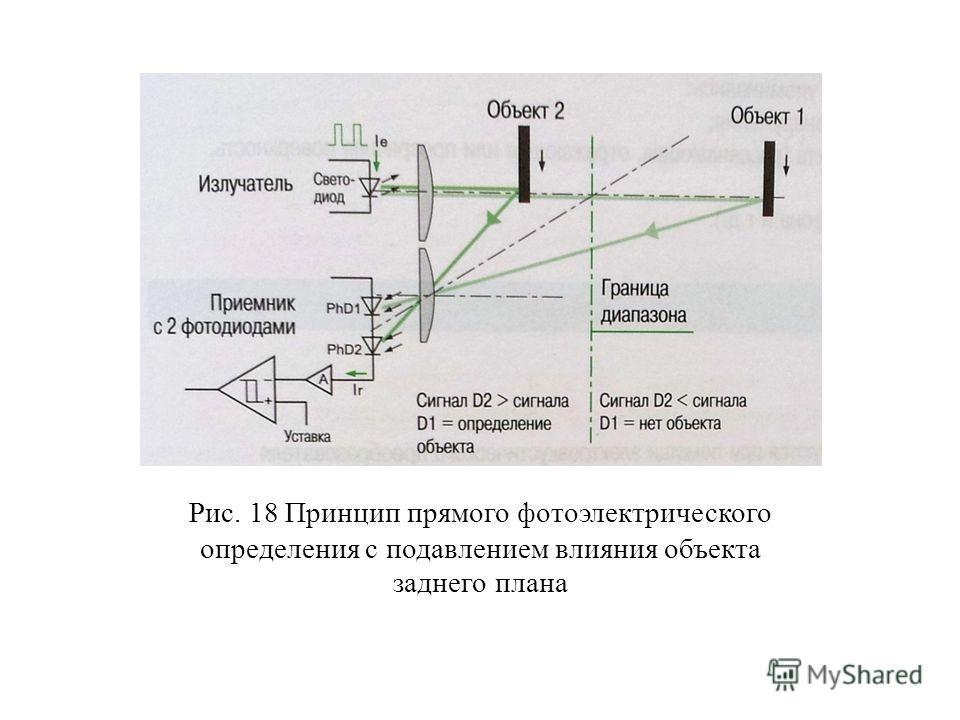 Рис. 18 Принцип прямого фотоэлектрического определения с подавлением влияния объекта заднего плана