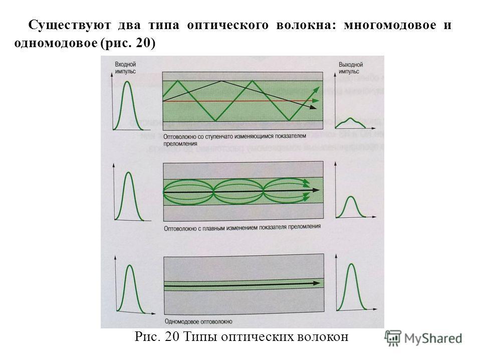 Существуют два типа оптического волокна: многомодовое и одномодовое (рис. 20) Рис. 20 Типы оптических волокон