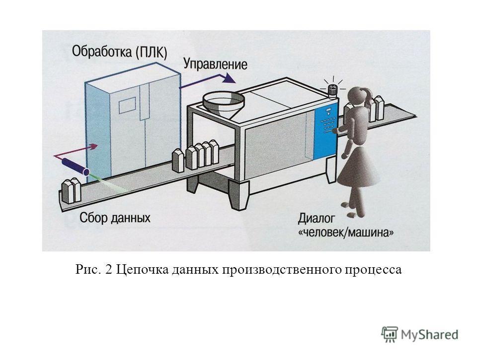 Рис. 2 Цепочка данных производственного процесса