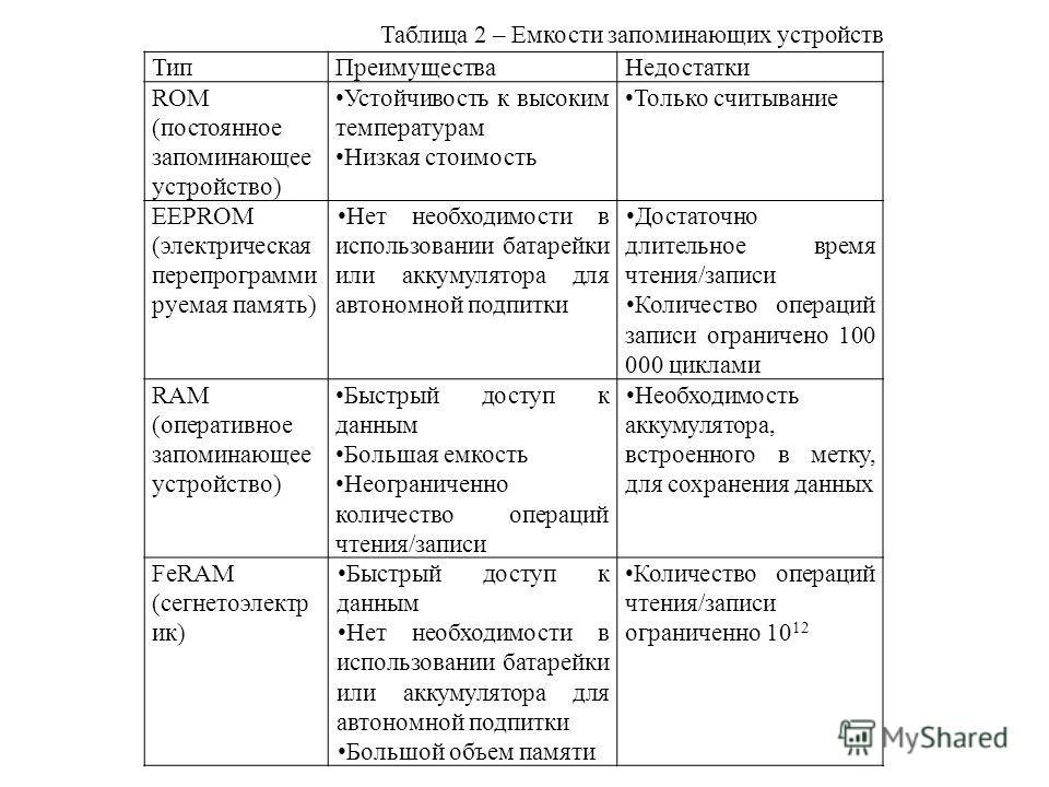 ТипПреимуществаНедостатки ROM (постоянное запоминающее устройство) Устойчивость к высоким температурам Низкая стоимость Только считывание EEPROM (электрическая перепрограмми руемая память) Нет необходимости в использовании батарейки или аккумулятора