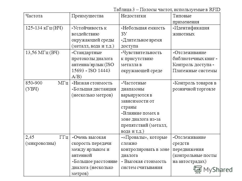 Таблица 3 – Полосы частот, используемые в RFID ЧастотаПреимуществаНедостаткиТиповые применения 125-134 кГц (НЧ)-Устойчивость к воздействию окружающей среды (металл, вода и т.д.) -Небольшая емкость ЗУ -Длительное время доступа -Идентификация животных