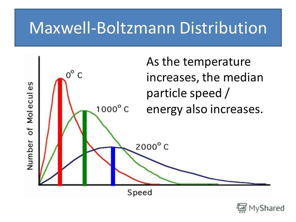 Maxwell-Boltzmann Distribution As the temperature increases, the median particle speed / energy also increases.