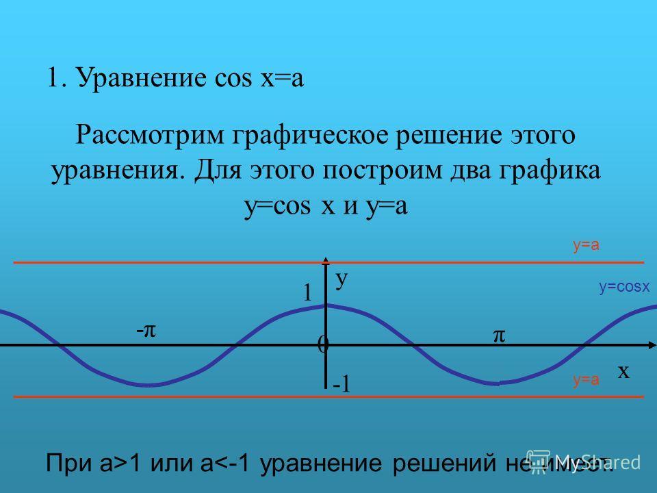 1. Уравнение cos x=a Рассмотрим графическое решение этого уравнения. Для этого построим два графика y=cos x и y=a π y 0 x 1 -π-π y=cosx y=a При а>1 или a
