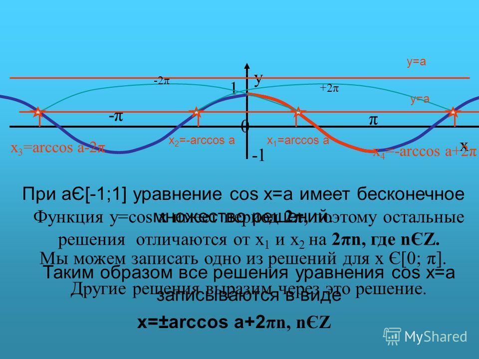 π y 0 x 1 -π-π y=a y=a При aЄ[-1;1] уравнение cos x=a имеет бесконечное множество решений. Мы можем записать одно из решений для х Є[0; π]. x 1 =arccos a Другие решения выразим через это решение. x 2 =-arccos a x 3 =arccos a-2π -2π +2π x 4 =-arccos a