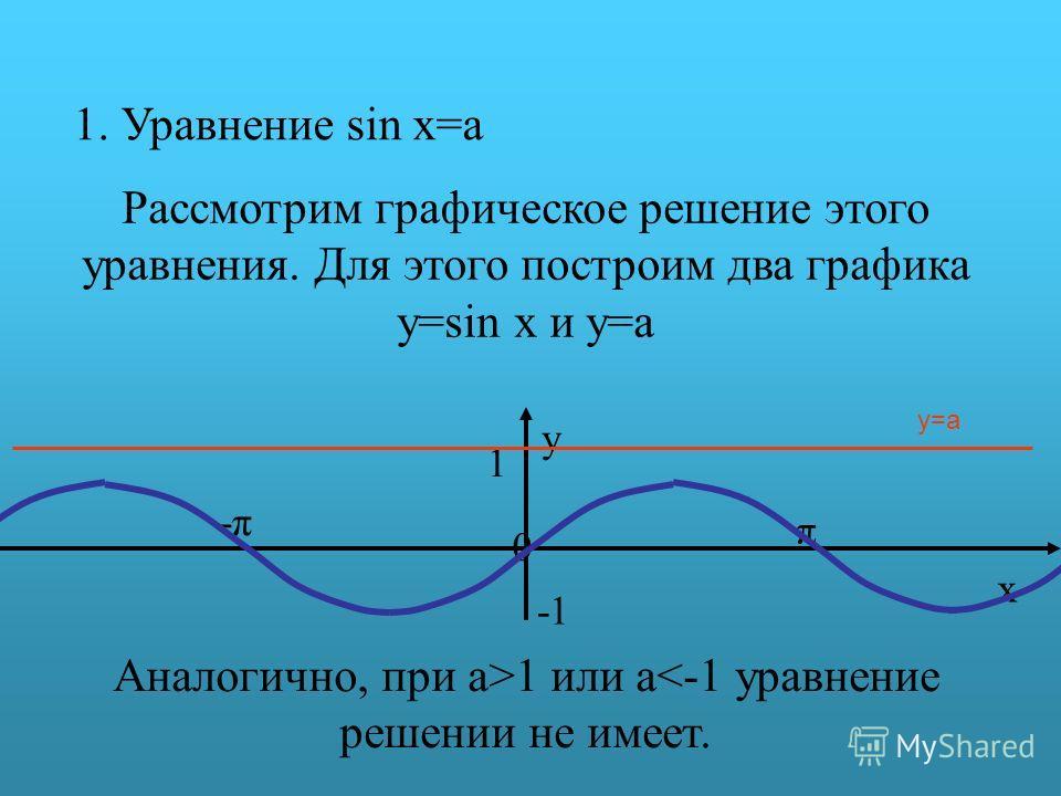1. Уравнение sin x=a Рассмотрим графическое решение этого уравнения. Для этого построим два графика y=sin x и y=a π y 0 x 1 -π-π y=a Аналогично, при a>1 или a