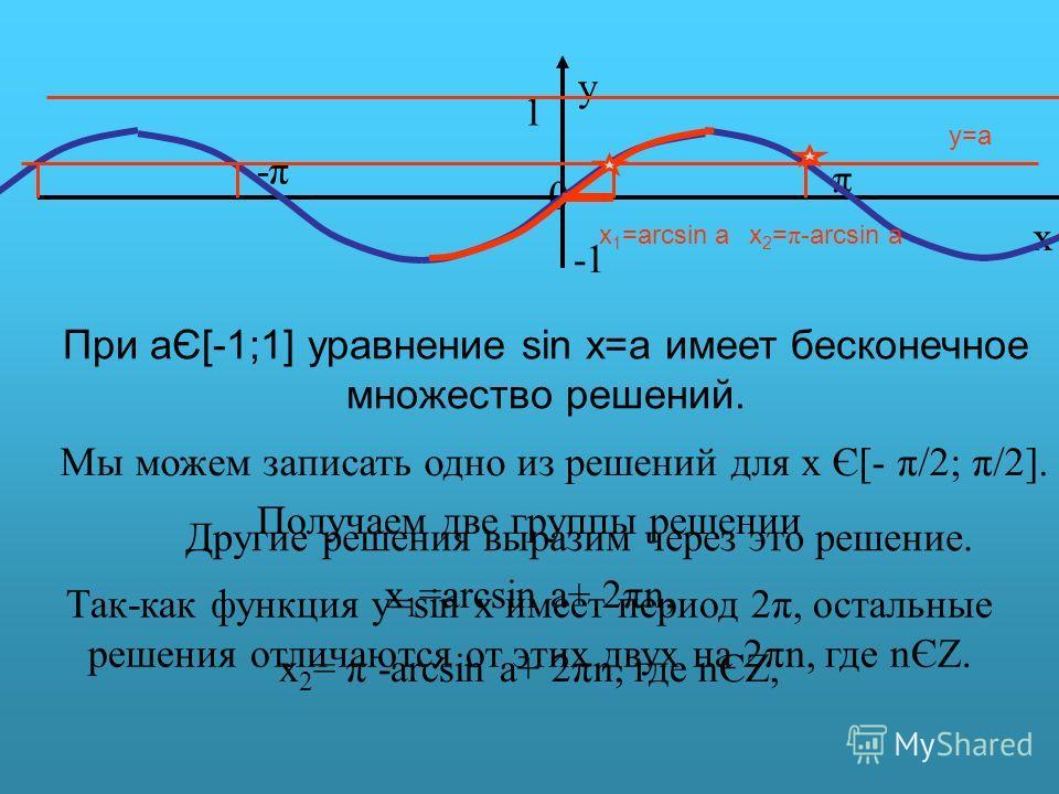 π y 0 x 1 -π-π y=a При aЄ[-1;1] уравнение sin x=a имеет бесконечное множество решений. Мы можем записать одно из решений для х Є[- π/2; π/2]. x 1 =arcsin a Другие решения выразим через это решение. x 2 = π- arcsin a Так-как функция y=sin x имеет пери