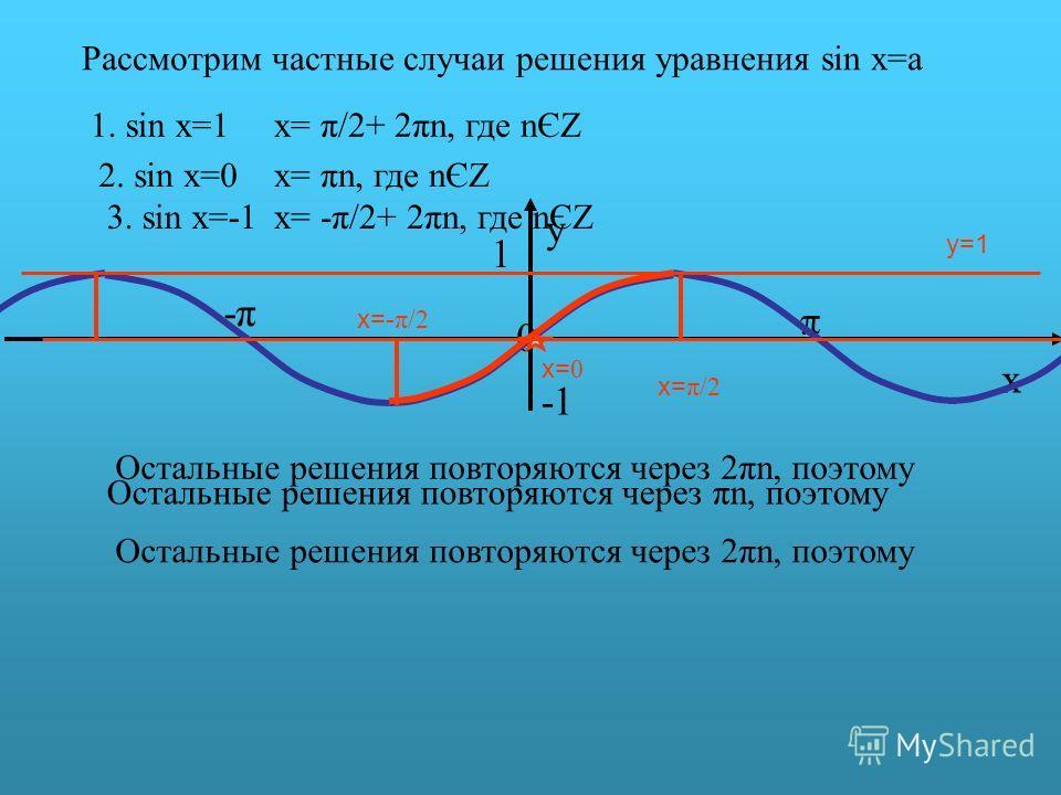 π y 0 x 1 -π-π y=1 Рассмотрим частные случаи решения уравнения sin x=a 1. sin x=1 x= π/2 Остальные решения повторяются через 2πn, поэтому x= π/2+ 2πn, где nЄZ 2. sin x=0 x= 0 Остальные решения повторяются через πn, поэтому x= πn, где nЄZ 3. sin x=-1