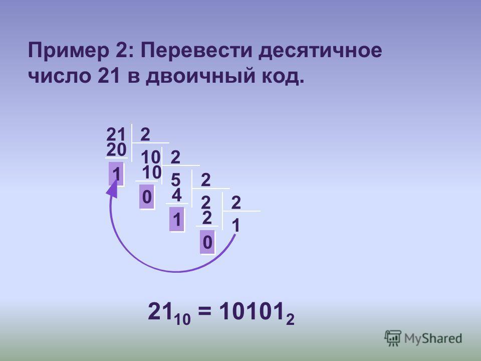 212 10 20 1 1 2 5 10 0 0 2 2 4 1 1 2 1 2 0 0 21 10 = 10101 2 Пример 2: Перевести десятичное число 21 в двоичный код.