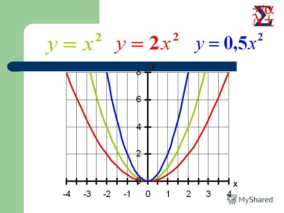 Растяжение (сжатие) в m раз вдоль оси OY Для построения графика функции необходимо график функции растянуть в m раз вдоль оси OY для m>1 или сжать в 1/m раз вдоль оси OY для m