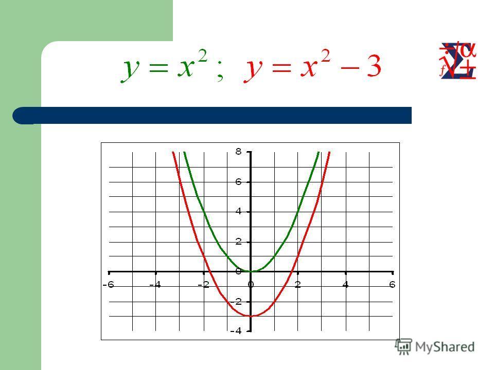 Параллельный перенос вдоль оси OY Для построения графика функции необходимо график функции перенести вдоль оси OY на вектор (0; а)