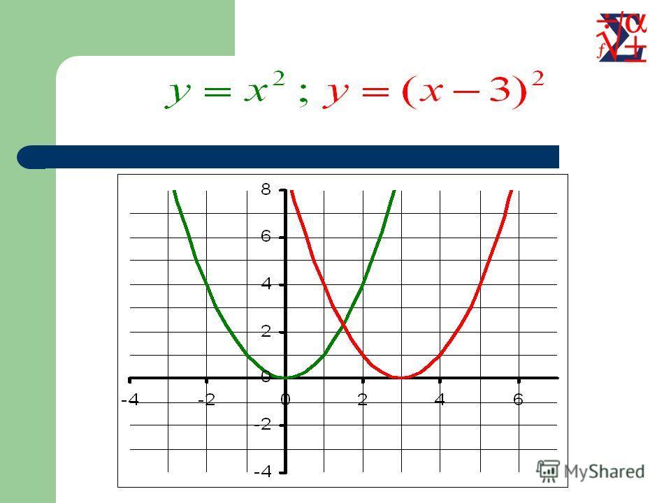 Параллельный перенос вдоль оси OX Для построения графика функции необходимо график функции перенести вдоль оси OX на вектор (а; 0)