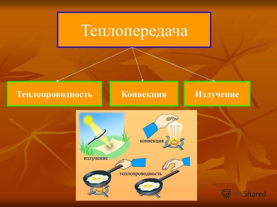 Теплопередача ТеплопроводностьКонвекцияИзлучение