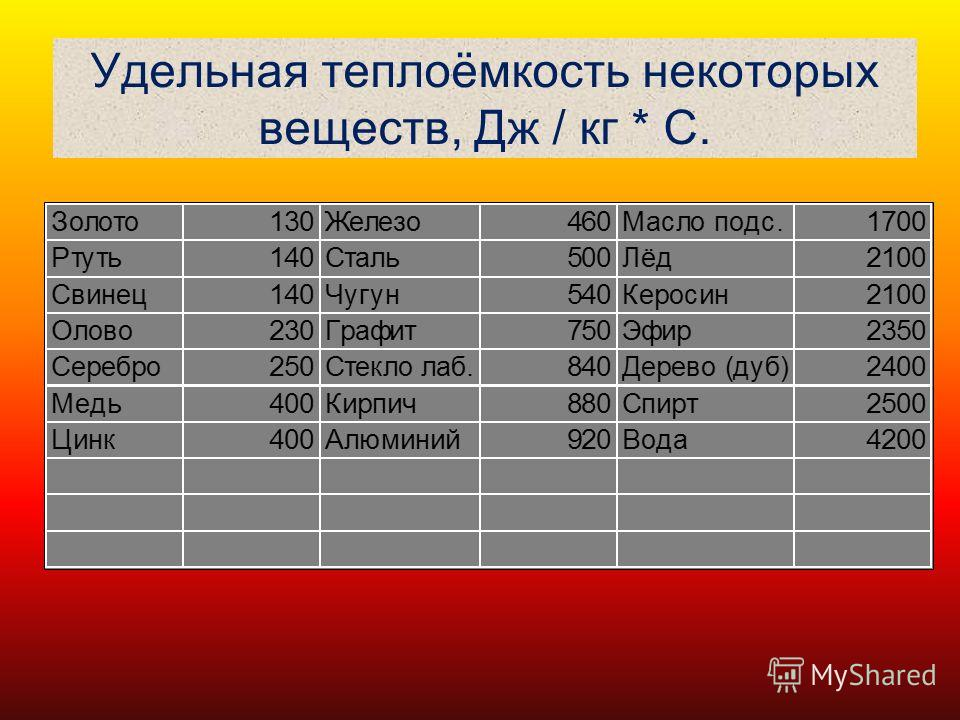 Удельная теплоёмкость некоторых веществ, Дж / кг * С.