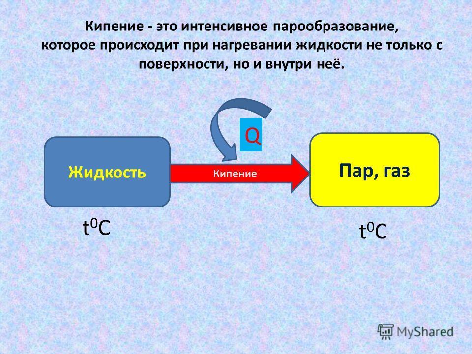 Кипение - это интенсивное парообразование, которое происходит при нагревании жидкости не только с поверхности, но и внутри неё. Жидкость Пар, газ Кипение Q t0Ct0C t0Ct0C