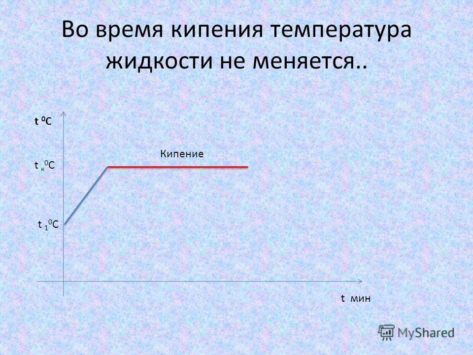 Во время кипения температура жидкости не меняется.. t 0 C t мин t 1 0 С t к 0 С Кипение