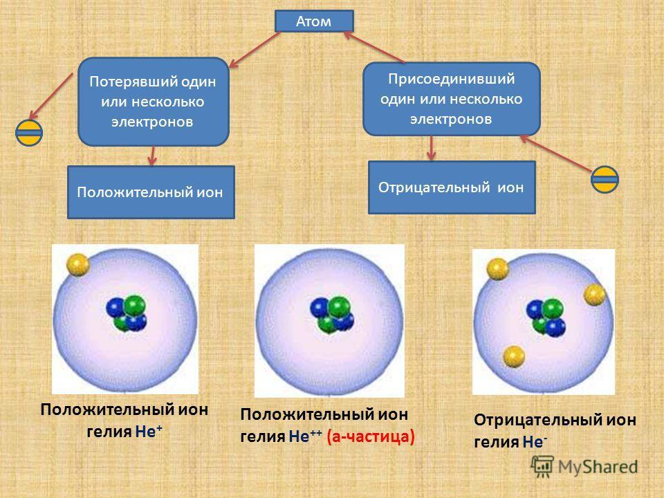 Положительный ион гелия He + Положительный ион гелия He ++ (a-частица) Отрицательный ион гелия He - Атом Потерявший один или несколько электронов Присоединивший один или несколько электронов Положительный ион Отрицательный ион