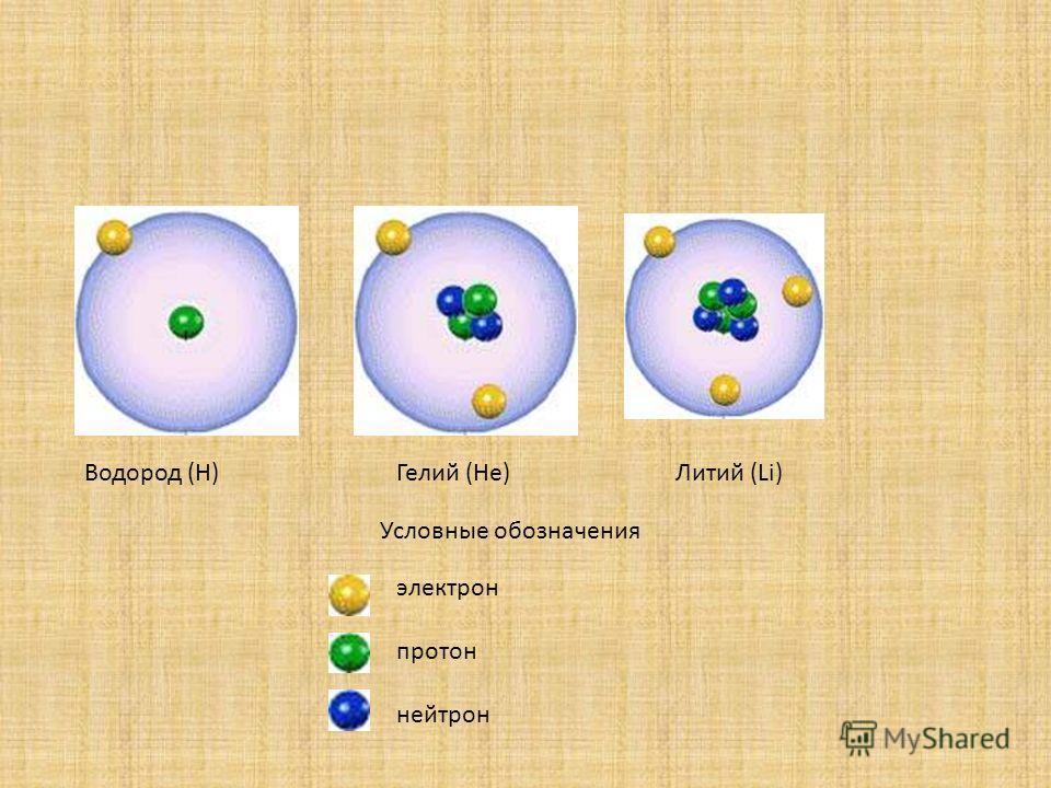 Водород (H)Гелий (He)Литий (Li) Условные обозначения электрон протон нейтрон