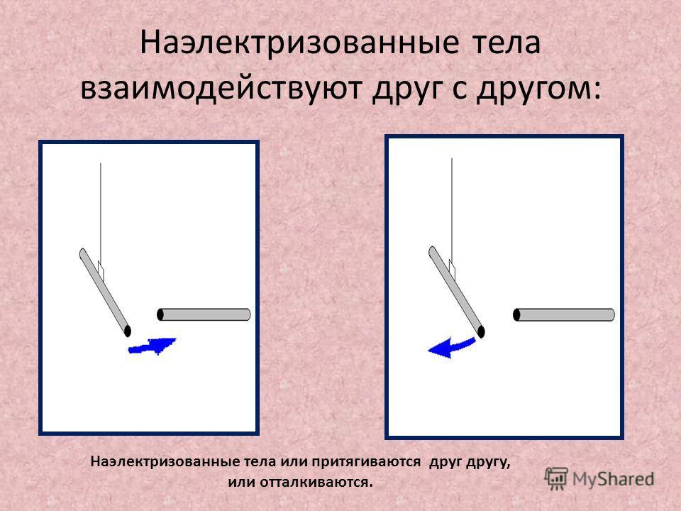 Наэлектризованные тела взаимодействуют друг с другом: Наэлектризованные тела или притягиваются друг другу, или отталкиваются.