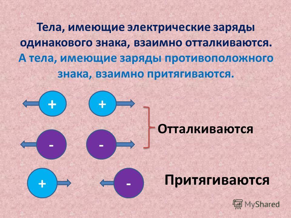 Тела, имеющие электрические заряды одинакового знака, взаимно отталкиваются. А тела, имеющие заряды противоположного знака, взаимно притягиваются. + + -- +- Отталкиваются Притягиваются