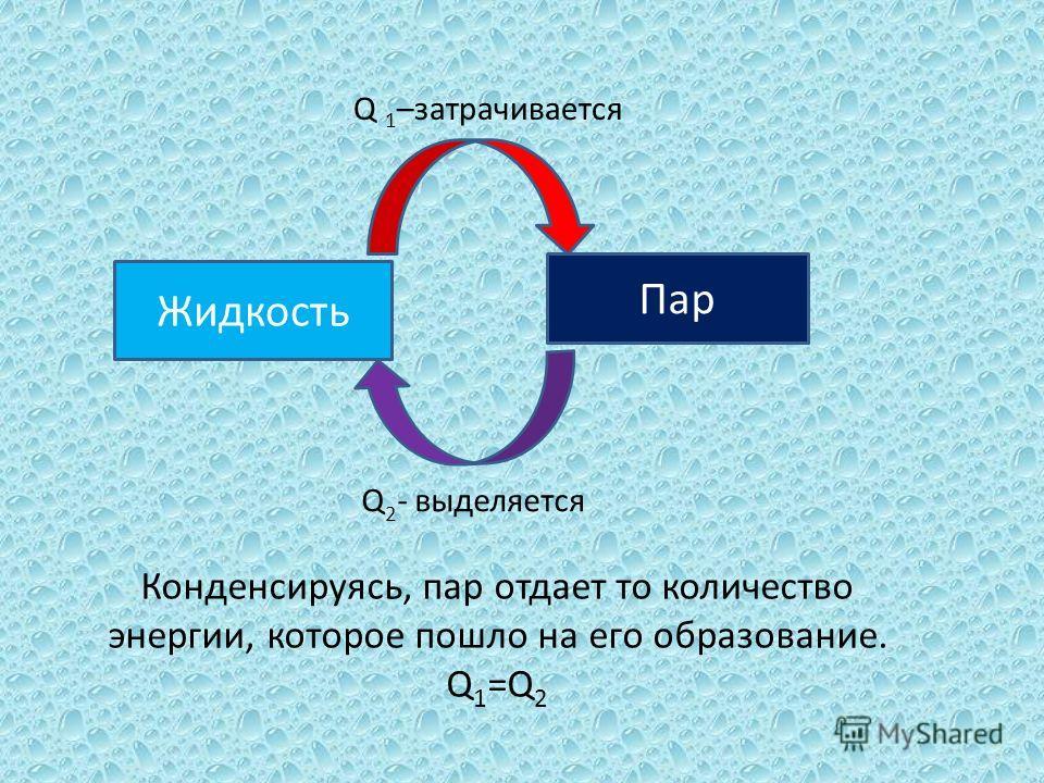 Жидкость Пар Q 1 –затрачивается Q 2 - выделяется Конденсируясь, пар отдает то количество энергии, которое пошло на его образование. Q 1 =Q 2