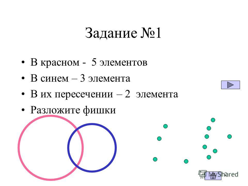 2 Задание 1 В красном - 5 элементов В синем – 3 элемента В их пересечении – 2 элемента Разложите фишки