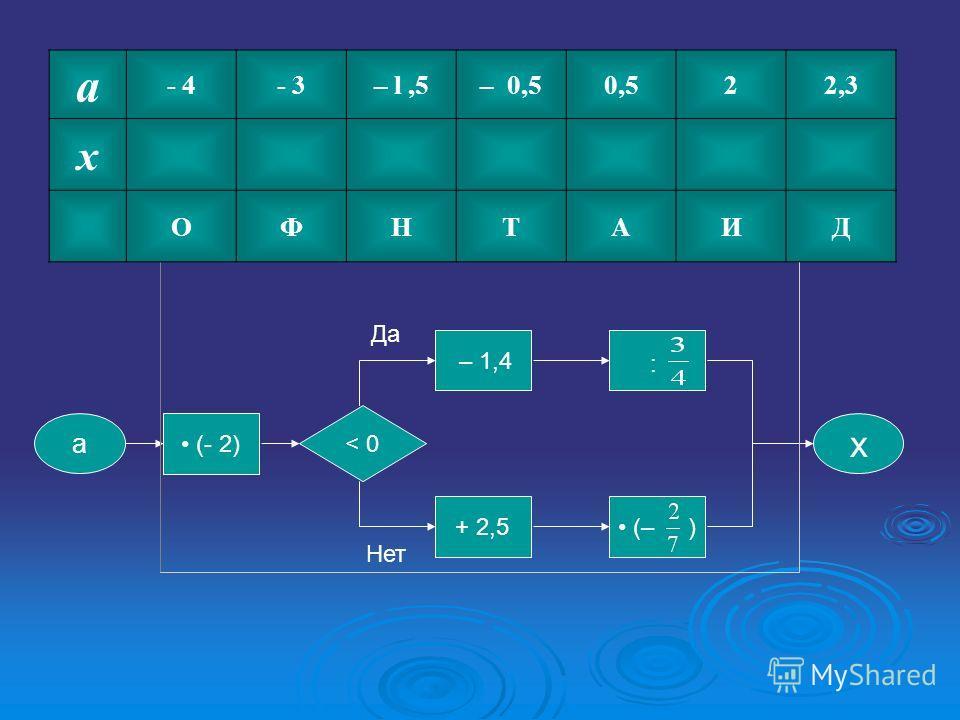 a х (– ) : + 2,5 – 1,4 (- 2) < 0 Да Нет a - 4- 3– l,5– 0,50,522,3 x ОФНТАИД