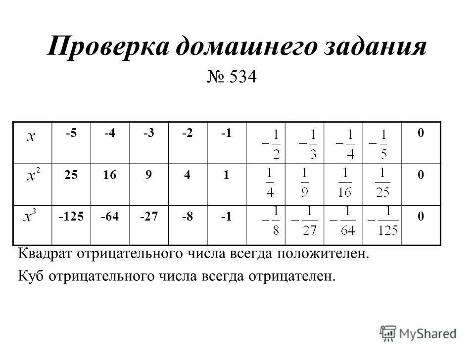 Проверка домашнего задания 534 Квадрат отрицательногo числа всегда положителен. Куб отрицательного числа всегда отрицателен. -5-4-3-20 25169410 -125-64-27-80