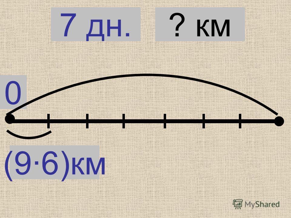 0 (9·6)км 7 дн.? км