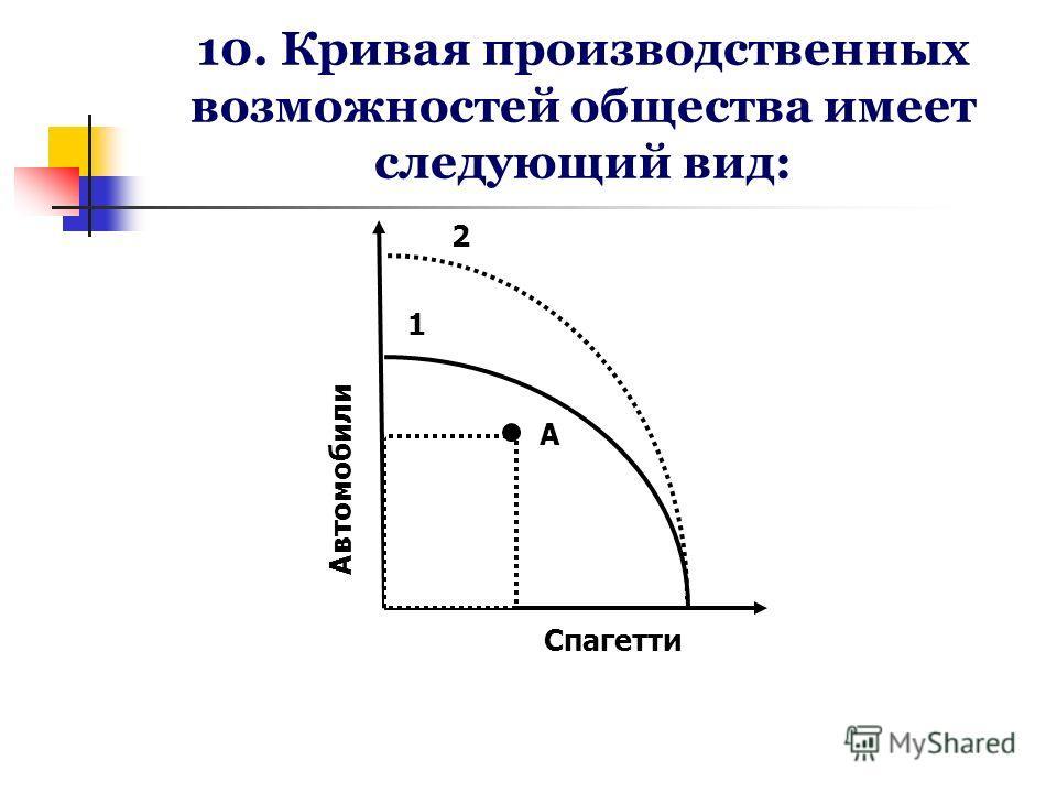 10. Кривая производственных возможностей общества имеет следующий вид: А Спагетти Автомобили 2 1