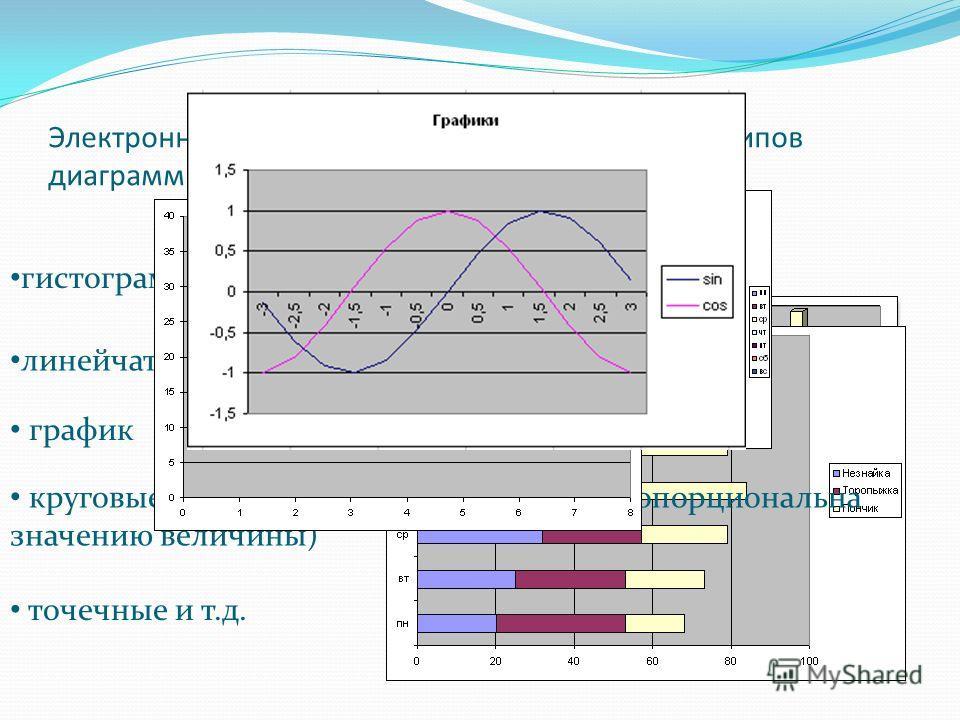 Электронная таблица использует 14 стандартных типов диаграмм и 20 нестандартных. Различают : гистограммы (высота столбца пропорциональна) линейчатые диаграммы график круговые (величина кругового сектора пропорциональна значению величины) точечные и т