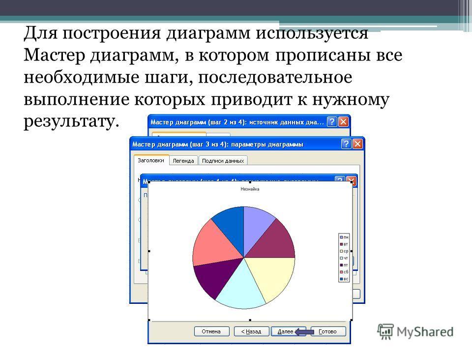 Для построения диаграмм используется Мастер диаграмм, в котором прописаны все необходимые шаги, последовательное выполнение которых приводит к нужному результату.