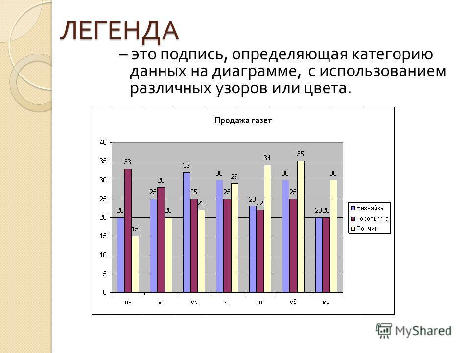 ЛЕГЕНДА – это подпись, определяющая категорию данных на диаграмме, с использованием различных узоров или цвета.