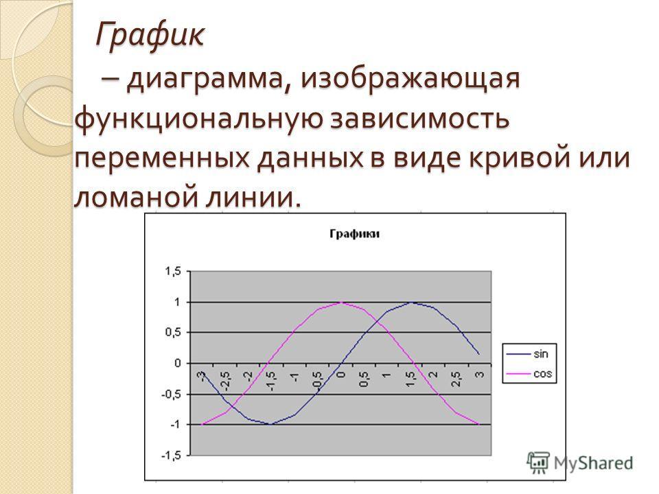 График – диаграмма, изображающая функциональную зависимость переменных данных в виде кривой или ломаной линии. График – диаграмма, изображающая функциональную зависимость переменных данных в виде кривой или ломаной линии.
