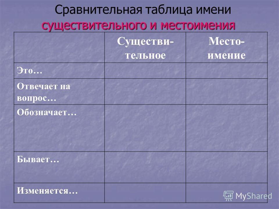 Существи- тельное Место- имение Это… Отвечает на вопрос… Обозначает… Бывает… Изменяется… существительного и местоимения Сравнительная таблица имени существительного и местоимения