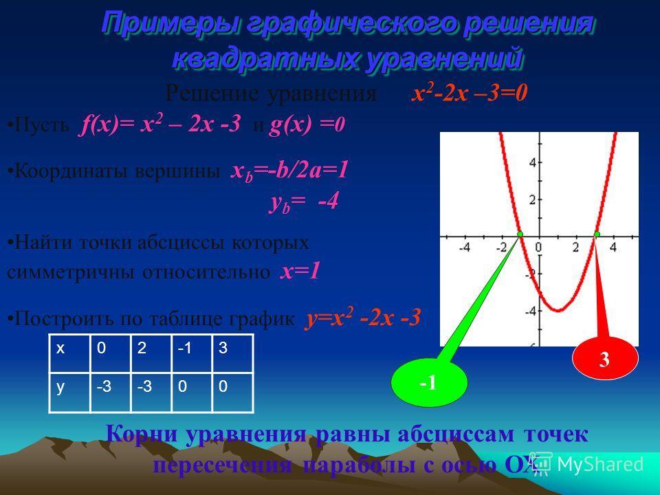 Пусть f(x)= x 2 – 2x -3 и g(x) = 0 Координаты вершины x b =-b/2a=1 y b = -4 Найти точки абсциссы которых симметричны относительно х=1 Построить по таблице график y=x 2 -2x -3 Примеры графического решения квадратных уравнений x023 y-3 00 3 Решение ура