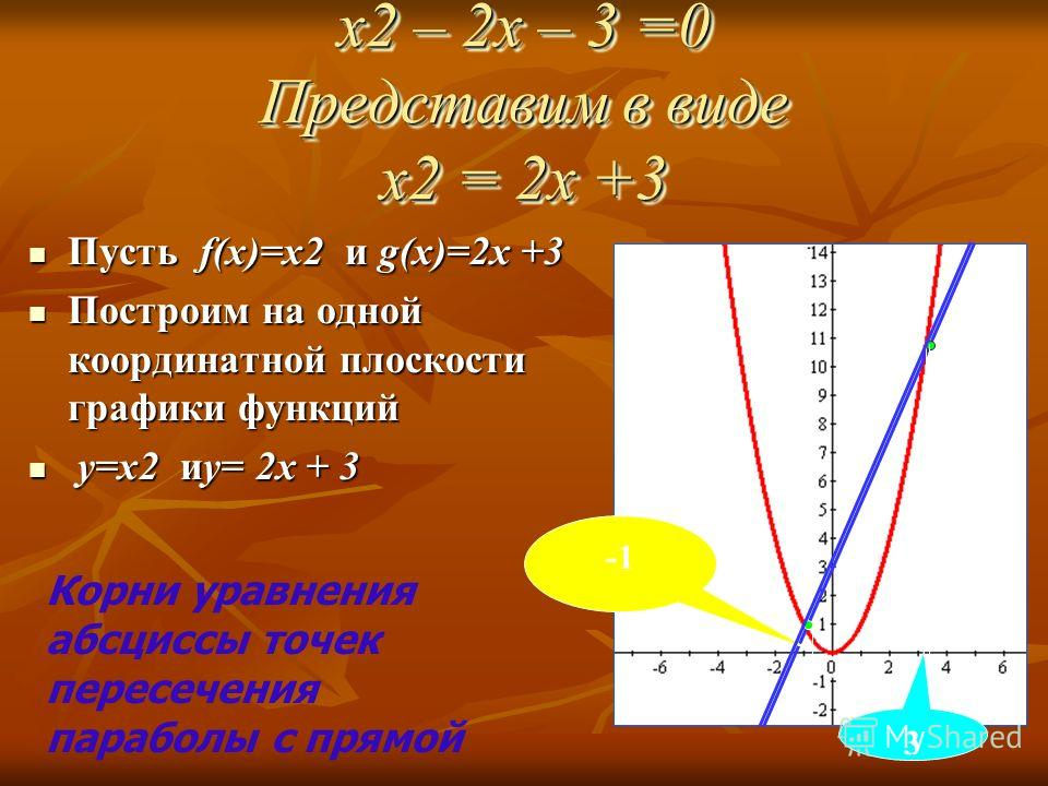 x2 – 2x – 3 =0 Представим в виде x2 = 2x +3 Пусть f(x)=x2 и g(x)=2x +3 Пусть f(x)=x2 и g(x)=2x +3 Построим на одной координатной плоскости графики функций Построим на одной координатной плоскости графики функций y=x2 иy= 2x + 3 y=x2 иy= 2x + 3 3 Корн